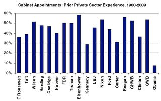 Obama administration private sector experience