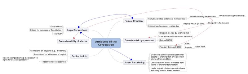 Attributes of the Corporation