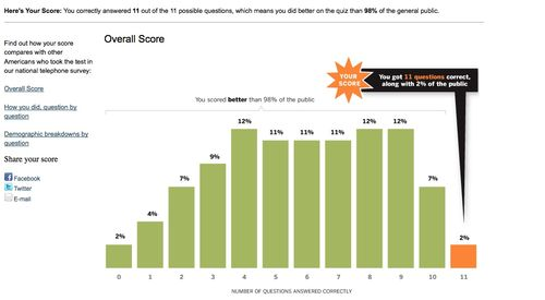 Top percentile pew news quiz