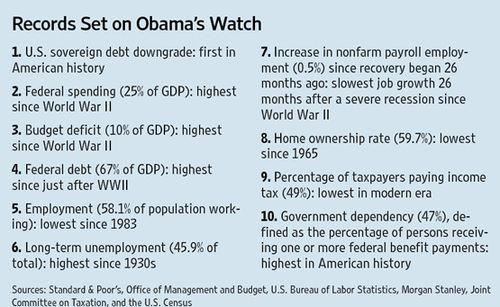 Obama record