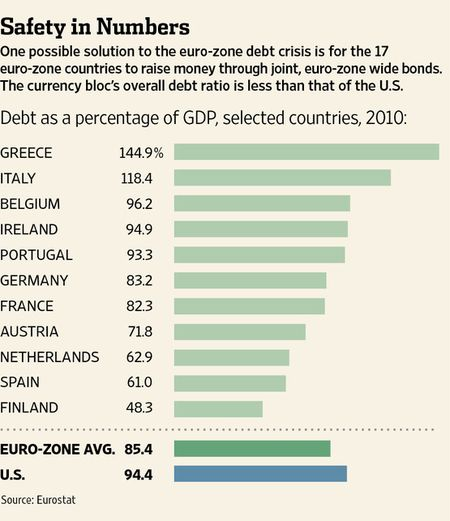 Us versus eu debt