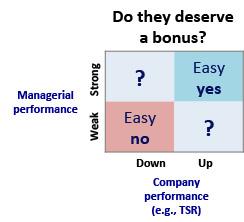 Hodak performance matrix