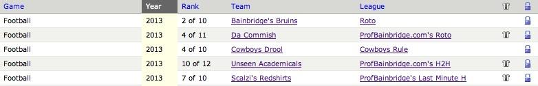 2013 fantasy football season results