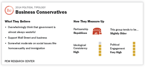 Pew political typology