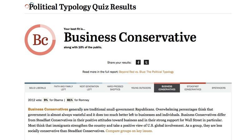 Bainbridge results pew political typology quiz