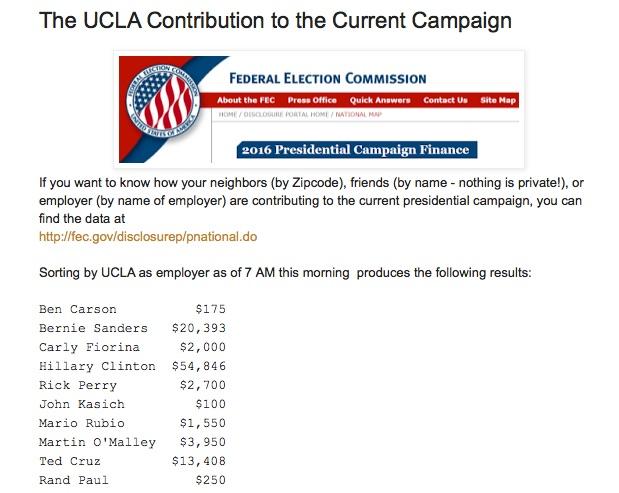 UCLA Contributions
